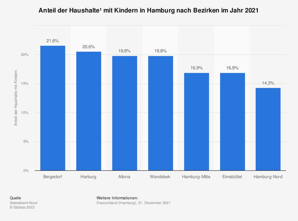 Statistik: Anteil der Haushalte mit Kindern* in Hamburg nach Bezirken im Jahr 2019 | Statista