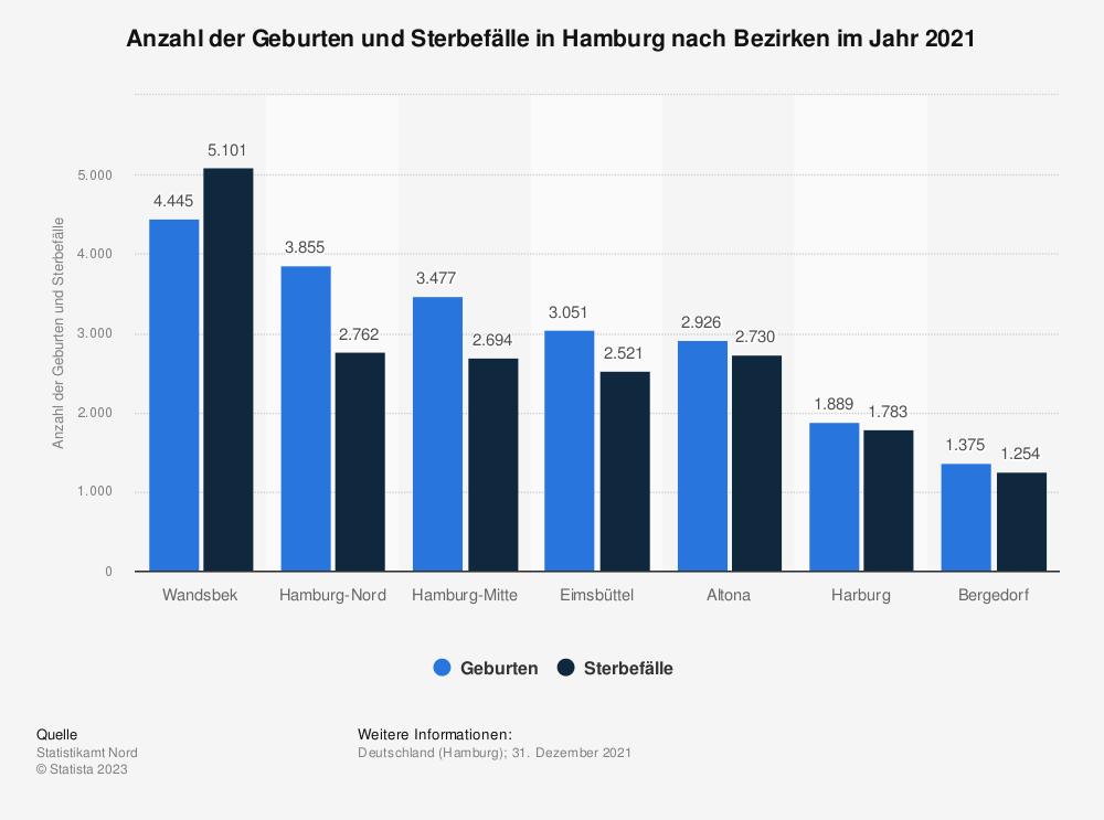 Statistik: Anzahl der Geburten und Sterbefälle in Hamburg nach Bezirken im Jahr 2019 | Statista