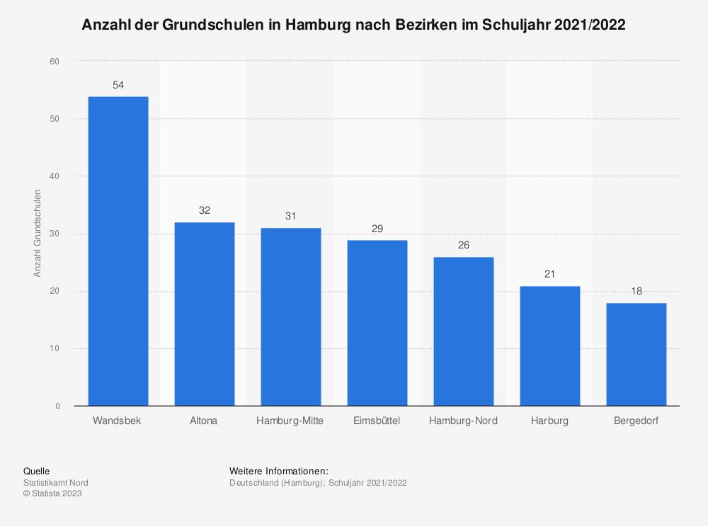 Statistik: Anzahl der Grundschulen in Hamburg nach Bezirken im Schuljahr 2019/2020 | Statista