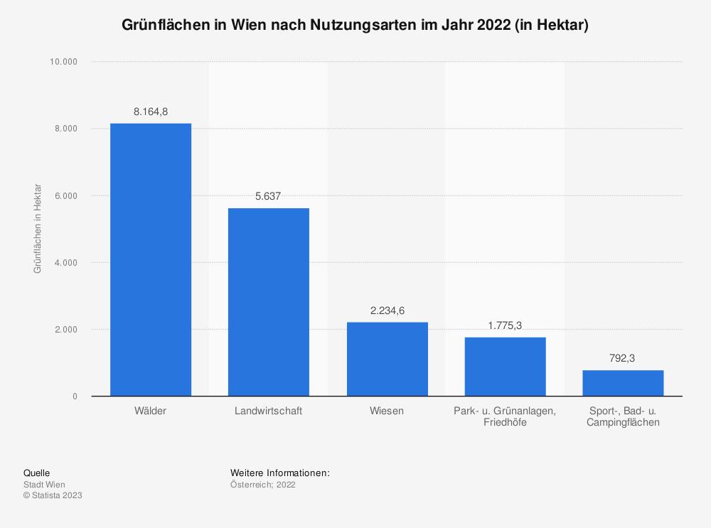 Statistik: Grünflächen in Wien nach Nutzungsarten im Jahr 2020 (in Hektar) | Statista