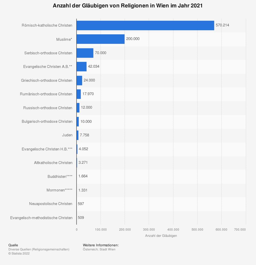 Statistik: Anzahl der Gläubigen von Religionen in Wien im Jahr 2019 | Statista