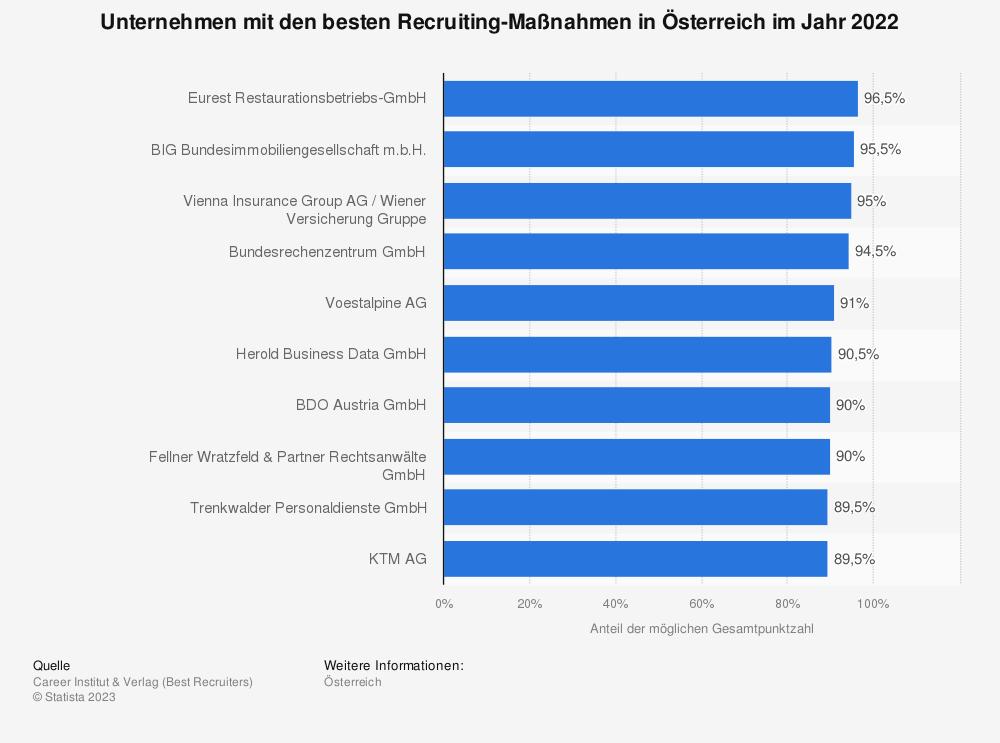 Statistik: Unternehmen mit den besten Recruiting-Maßnahmen in Österreich im Jahr 2020 | Statista