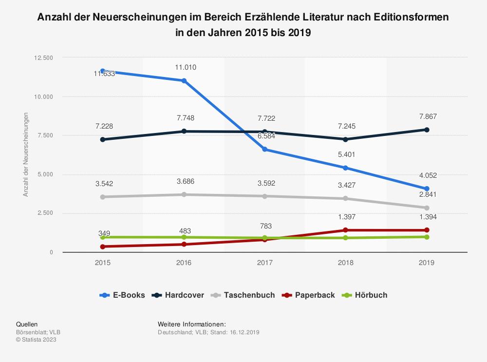 Statistik: Anzahl der Neuerscheinungen im Bereich Erzählende Literatur nach Editionsformen in den Jahren 2015 bis 2019   Statista