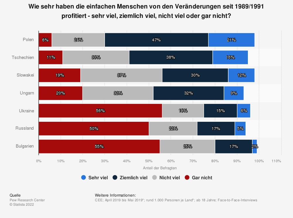Statistik: Wie sehr haben die einfachen Menschen von den Veränderungen seit 1989/1991 profitiert - sehr viel, ziemlich viel, nicht viel oder gar nicht? | Statista