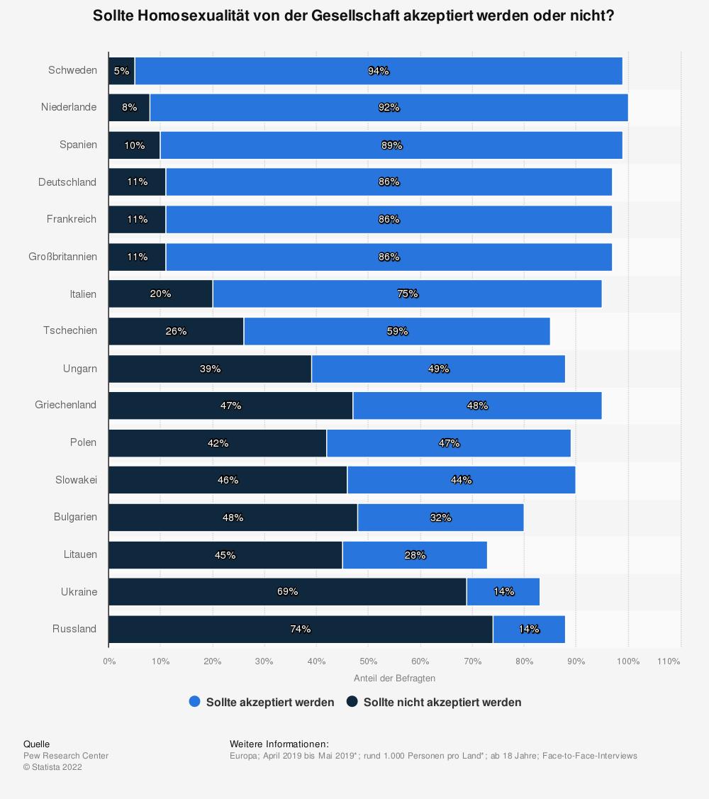 Statistik: Sollte Homosexualität von der Gesellschaft akzeptiert werden oder nicht? | Statista