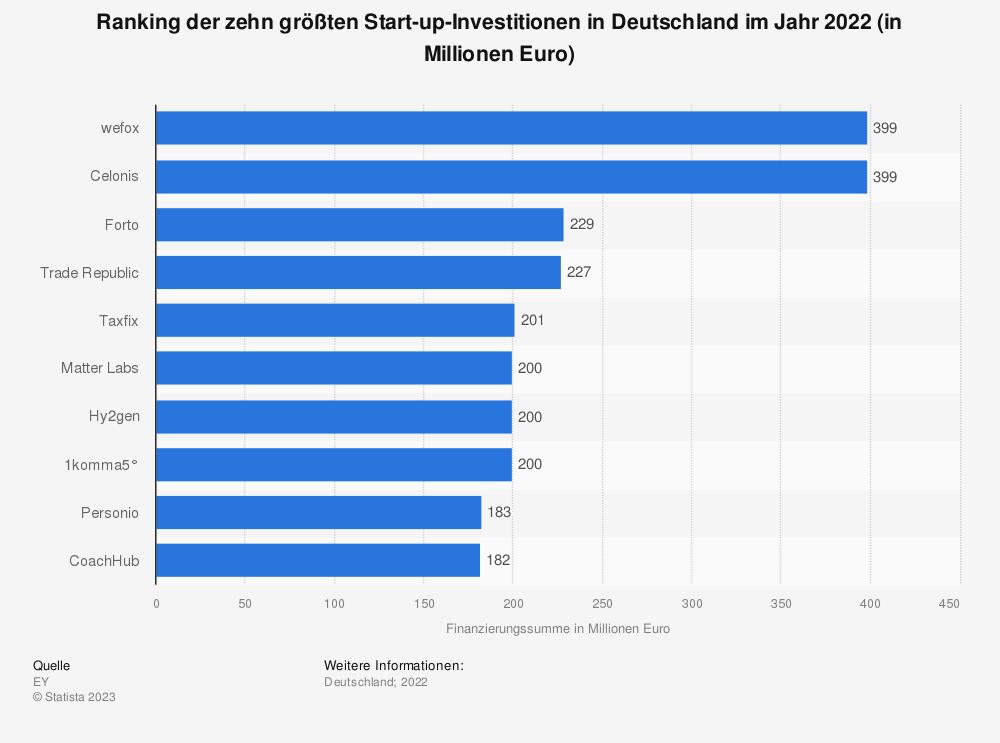 Statistik: Ranking der fünf größten Start-up-Investitionen in Deutschland im Jahr 2020 (in Millionen Euro) | Statista