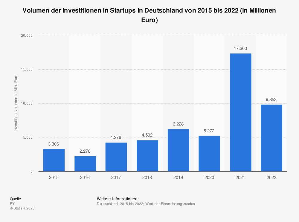 Statistik: Volumen der Investitionen in Start-ups in Deutschland in den Jahren von 2015 bis 2019 (in Millionen Euro) | Statista