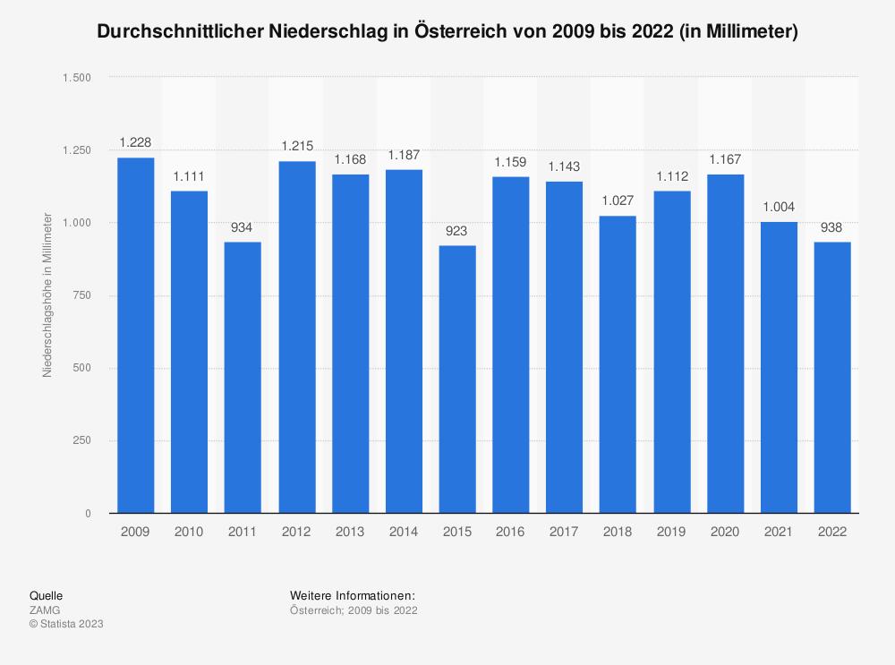 Statistik: Durchschnittlicher Niederschlag in Österreich von 2009 bis 2019 (in Millimeter) | Statista