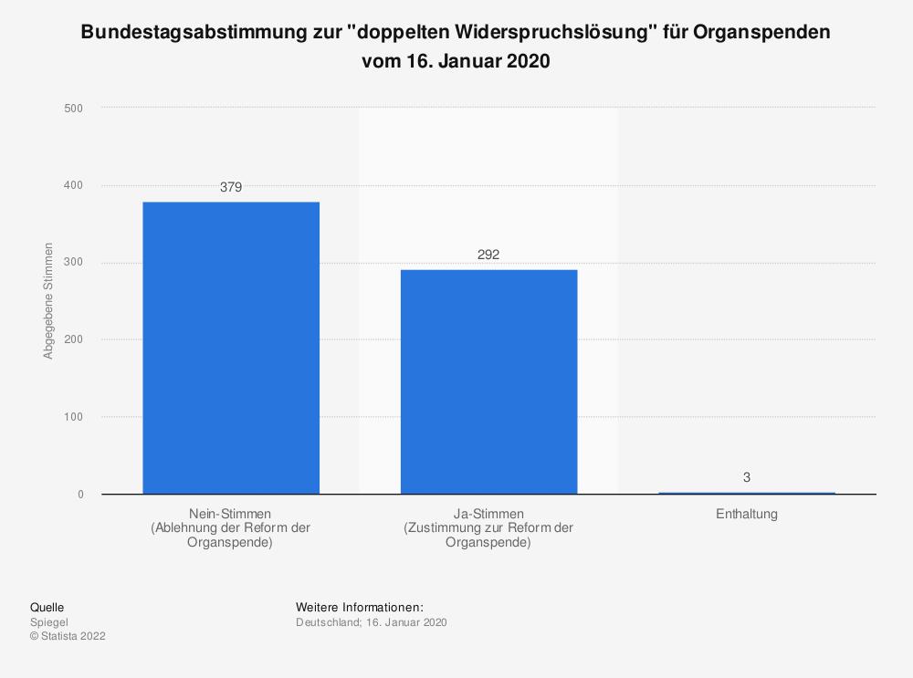 """Statistik: Bundestagsabstimmung zur """"doppelten Widerspruchslösung"""" für Organspenden vom 16. Januar 2020   Statista"""