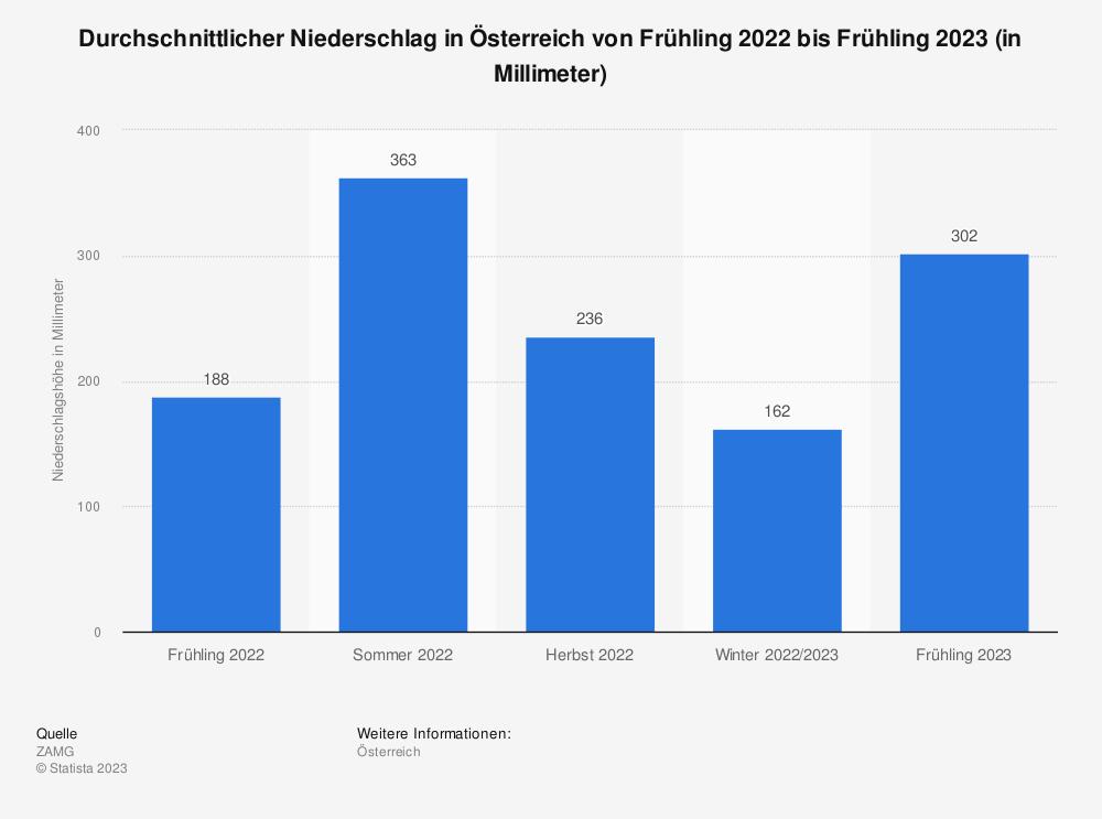 Statistik: Durchschnittlicher Niederschlag in Österreich von Herbst 2018 bis Herbst 2019 (in Millimeter) | Statista