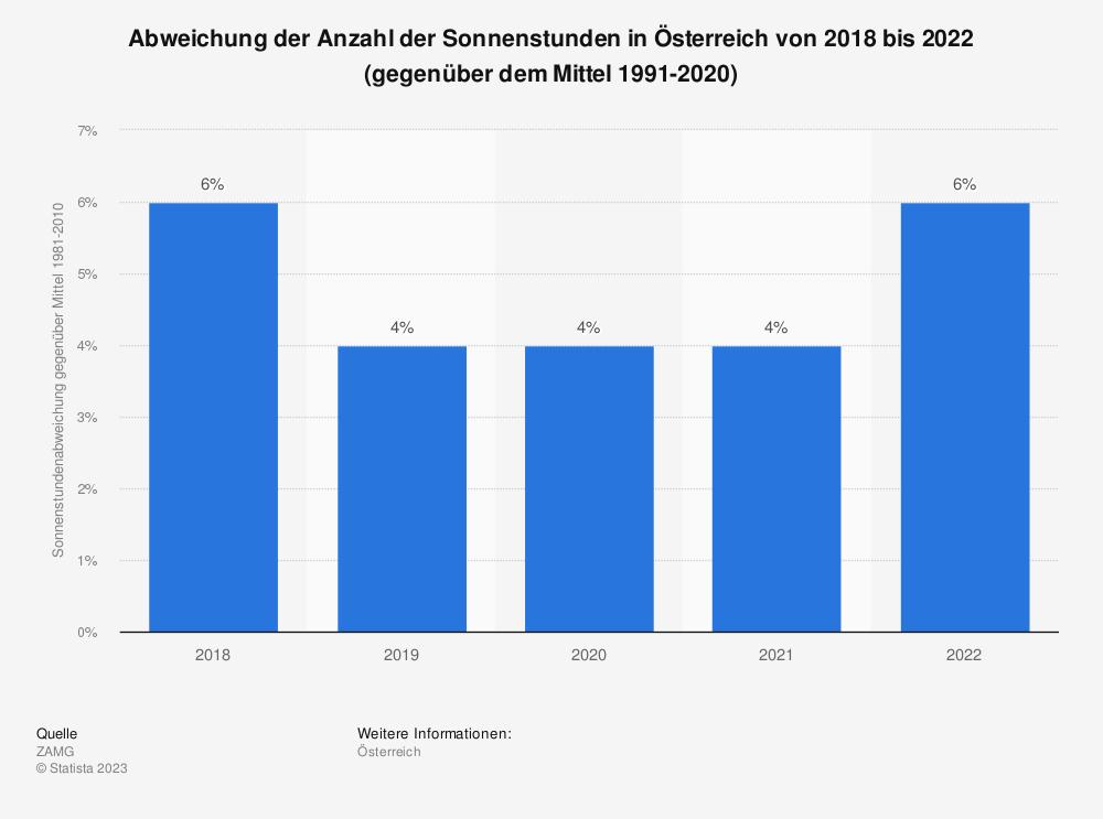 Statistik: Abweichung der Anzahl der Sonnenstunden in Österreich von 2013 bis 2019 (gegenüber dem Mittel 1981-2010) | Statista