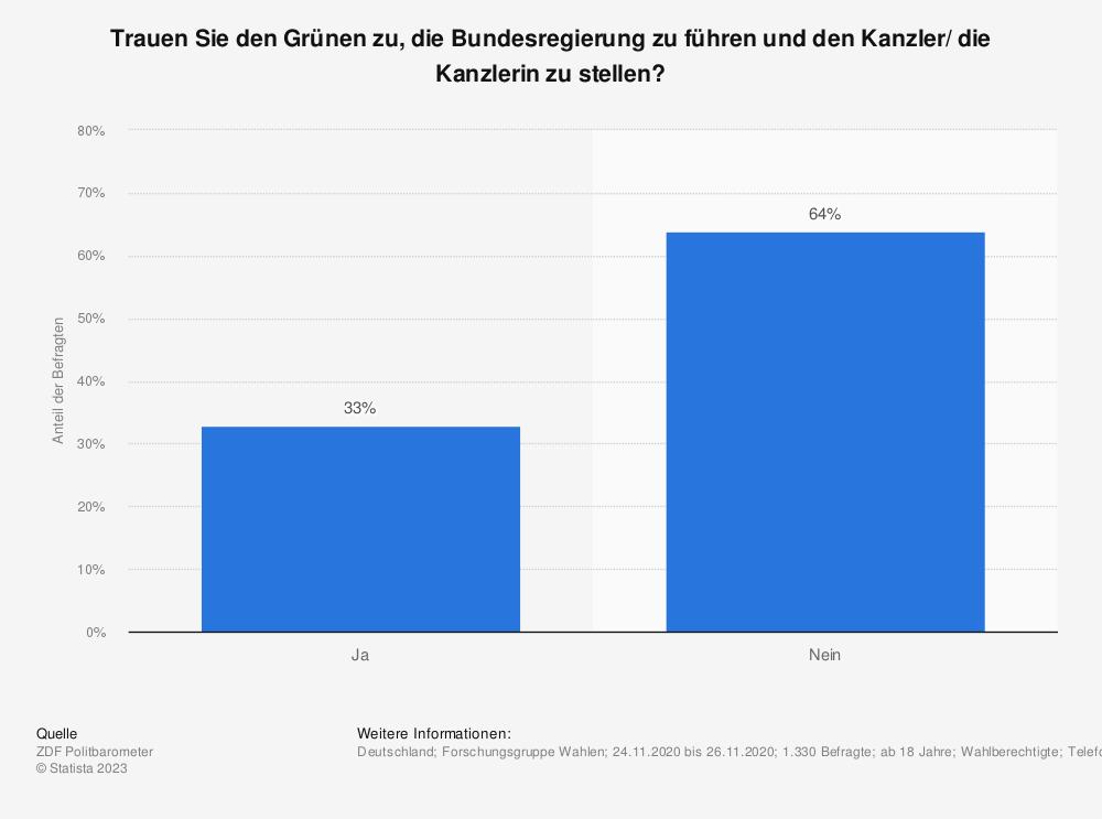 Statistik: Trauen Sie den Grünen zu, die Bundesregierung zu führen und den Kanzler/ die Kanzlerin zu stellen? | Statista
