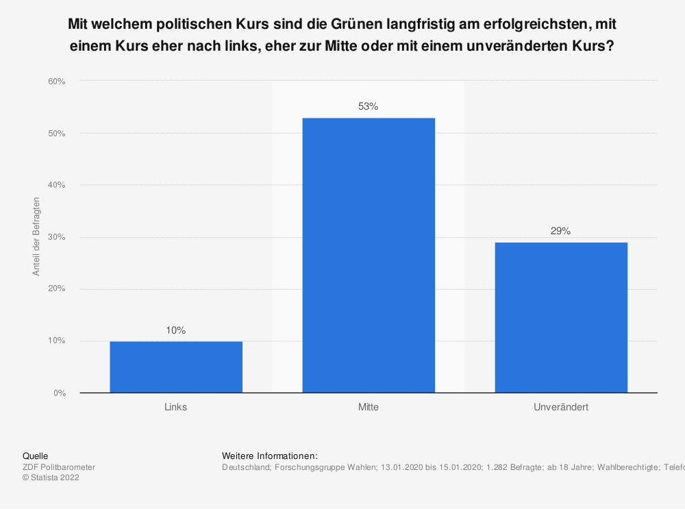 Statistik: Mit welchem politischen Kurs sind die Grünen langfristig am erfolgreichsten, mit einem Kurs eher nach links, eher zur Mitte oder mit einem unveränderten Kurs?   Statista