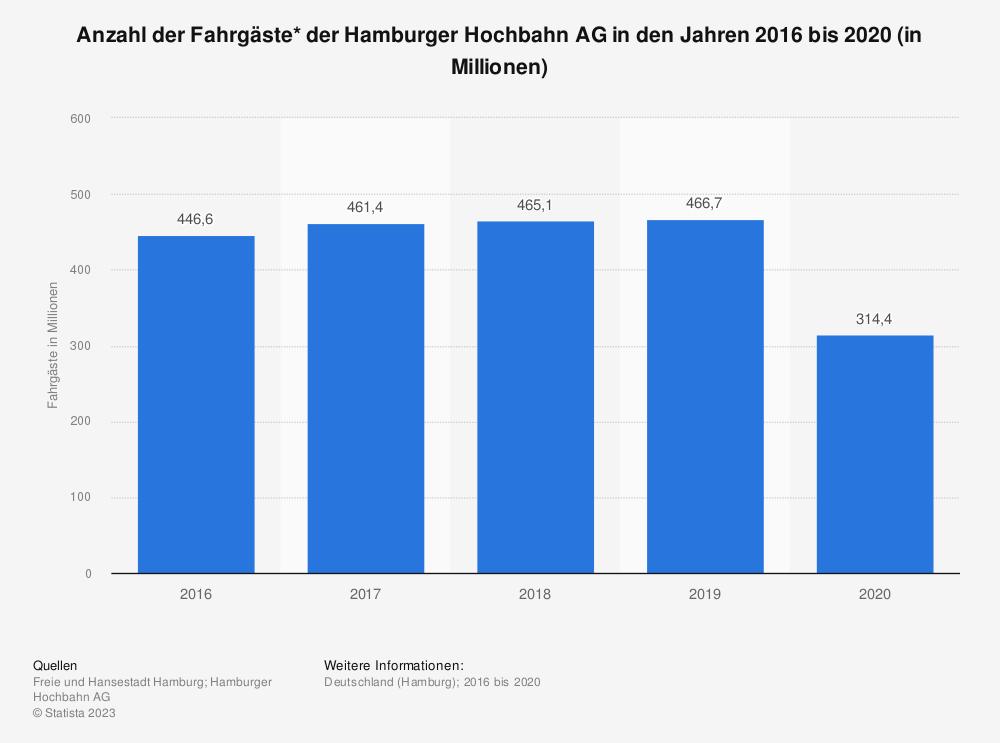 Statistik: Anzahl der Fahrgäste* der Hamburger Hochbahn AG in den Jahren 2016 bis 2019 (in Millionen)   Statista