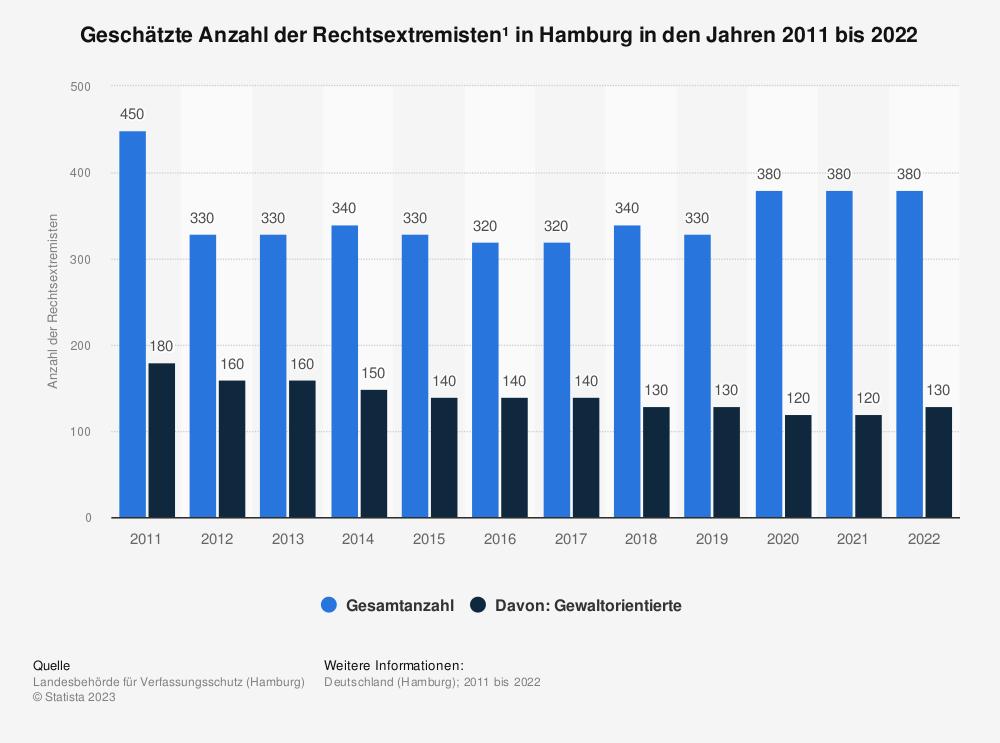 Statistik: Geschätzte Anzahl der Rechtsextremisten* in Hamburg in den Jahren 2009 bis 2019 | Statista