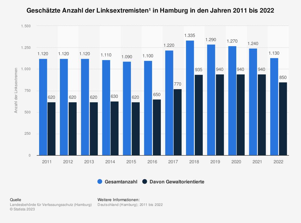 Statistik: Geschätzte Anzahl der Linksextremisten* in Hamburg in den Jahren 2009 bis 2019   Statista