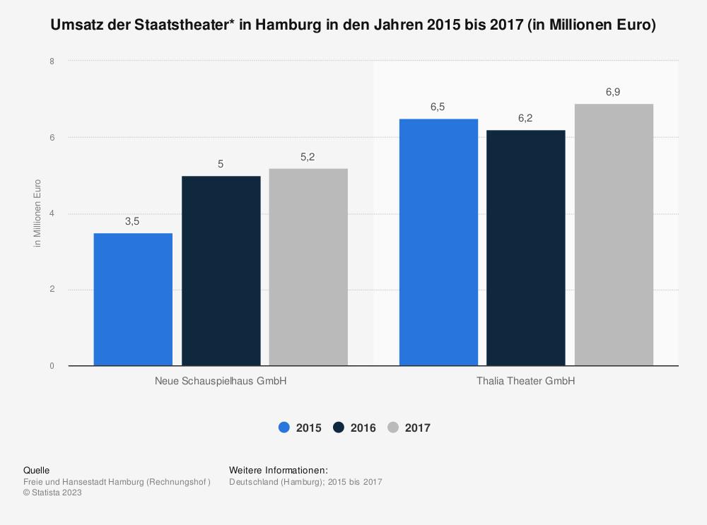 Statistik: Umsatz der Staatstheater* in Hamburg in den Jahren 2015 bis 2017 (in Millionen Euro) | Statista