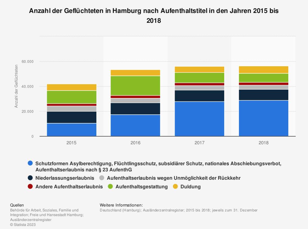 Statistik: Anzahl der Geflüchteten in Hamburg nach Aufenthaltstitel in den Jahren 2015 bis 2018 | Statista