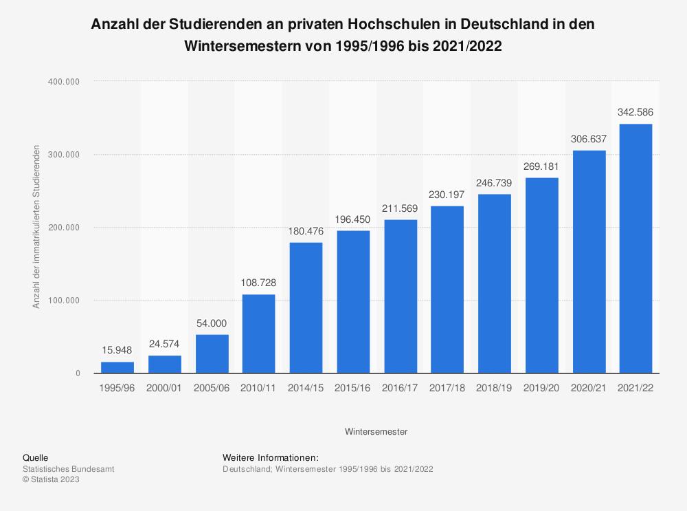 Statistik: Anzahl der Studierenden an privaten Hochschulen in Deutschland in den Wintersemestern von 1995/1996 bis 2018/2019 | Statista