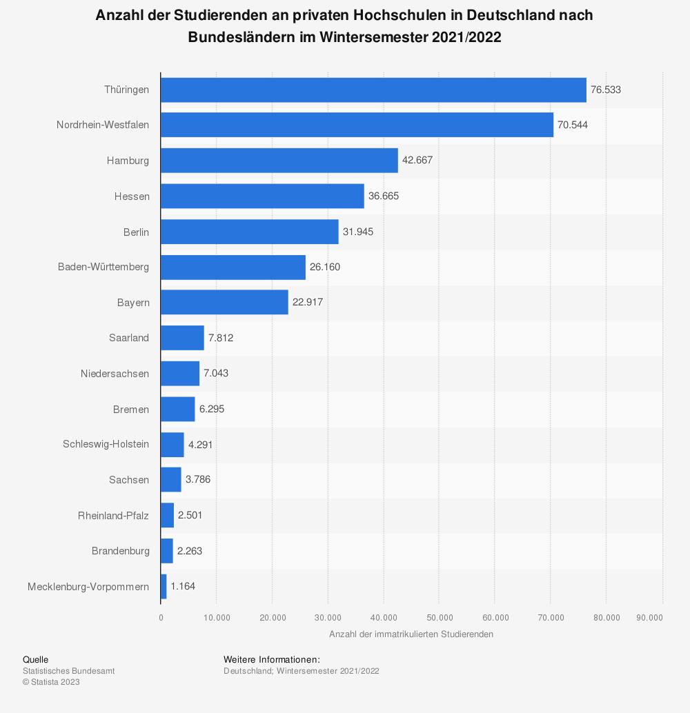 Statistik: Anzahl der Studierenden an privaten Hochschulen in Deutschland nach Bundesländern im Wintersemester 2019/2020 | Statista