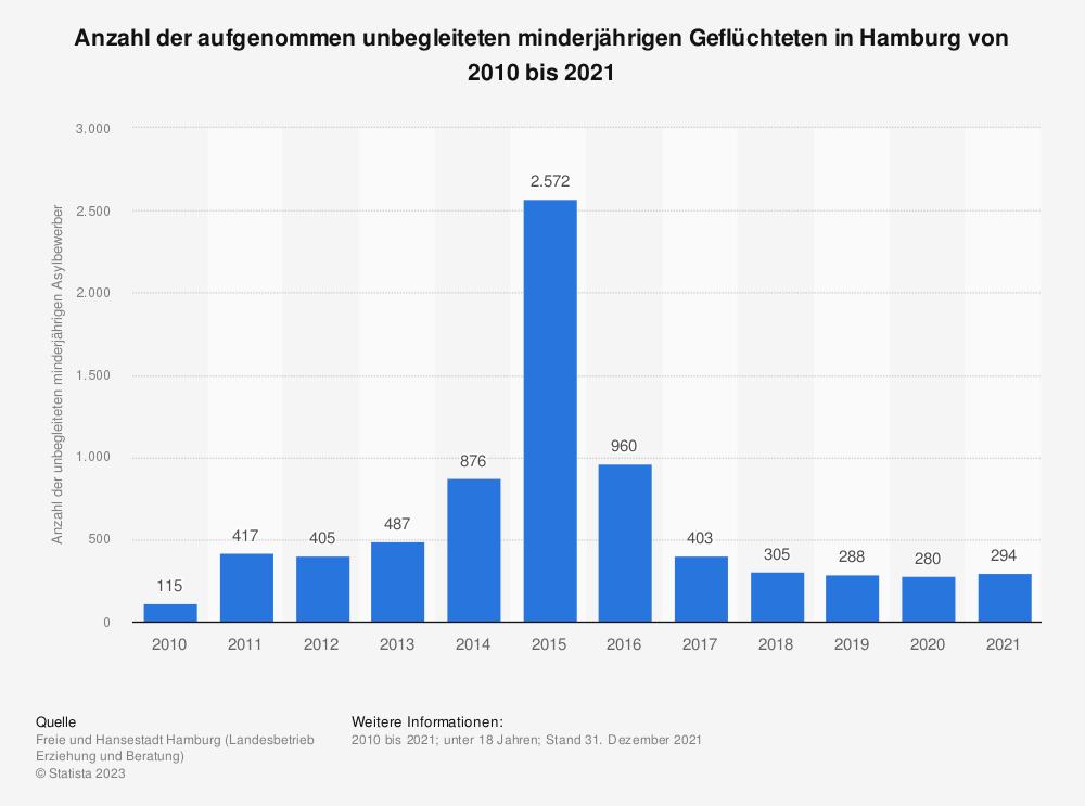 Statistik: Anzahl der aufgenommen unbegleiteten minderjährigen Geflüchteten in Hamburg von 2010 bis 2019   Statista
