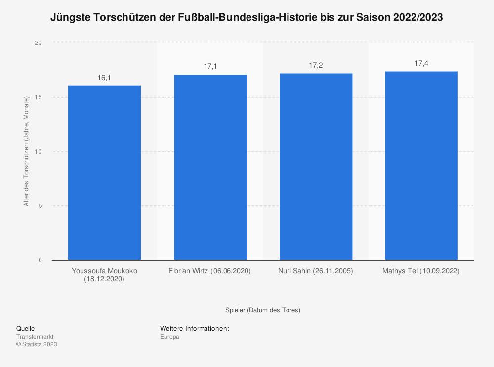 Statistik: Jüngste Torschützen der Fußball-Bundesliga-Historie (Stand: Mai 2021)   Statista
