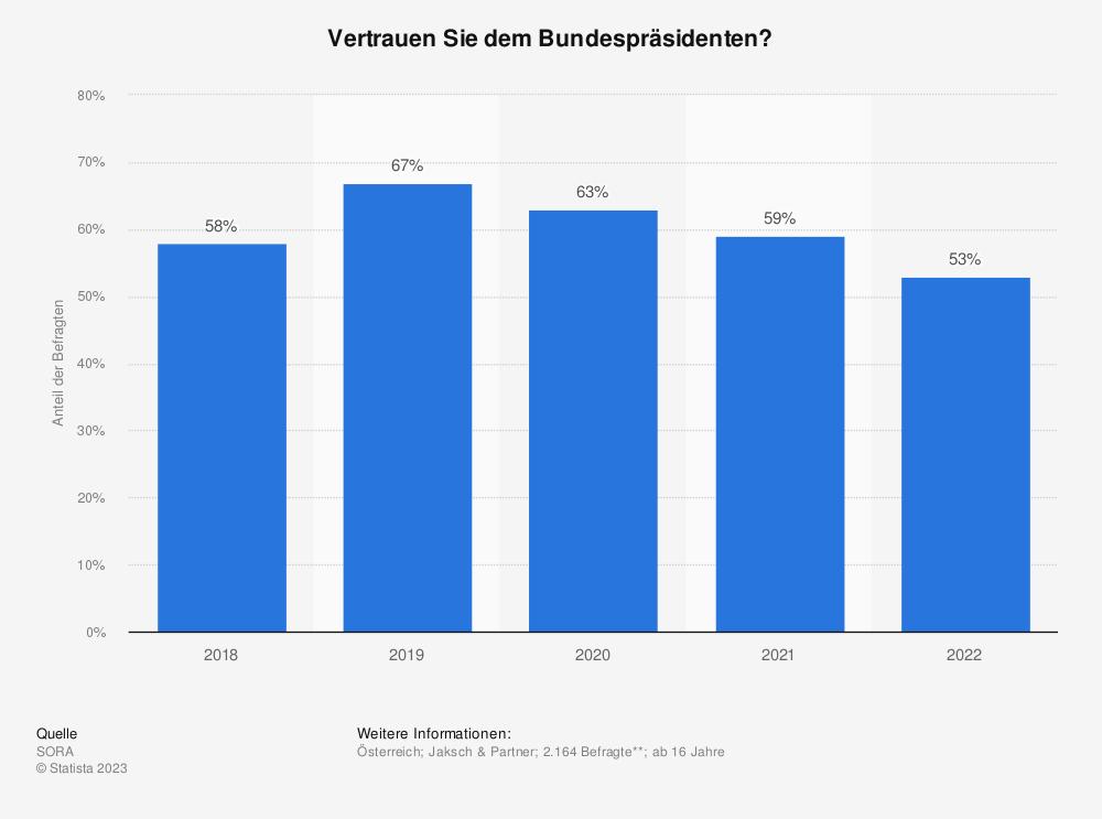 Statistik: Vertrauen Sie dem Bundespräsidenten?   Statista