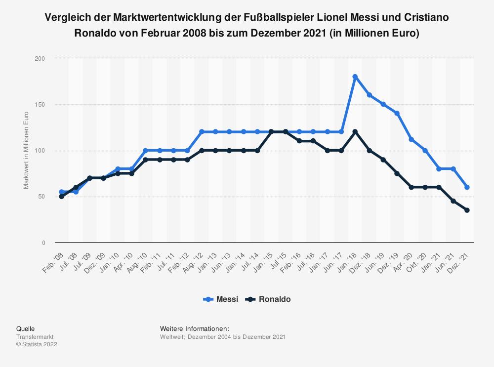 Statistik: Vergleich der Marktwertentwicklung der Fußballspieler Lionel Messi und Cristiano Ronaldo von Februar 2008 bis zum Januar 2021 (in Millionen Euro) | Statista