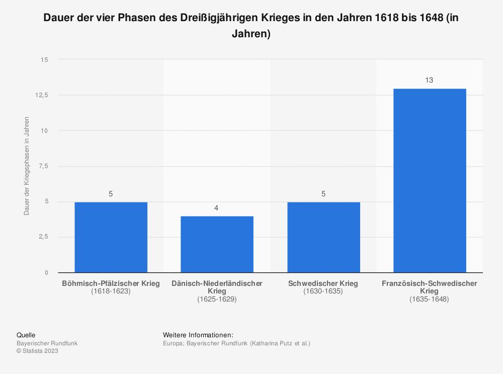 Statistik: Dauer der vier Phasen des Dreißigjährigen Krieges in den Jahren 1618 bis 1648 (in Jahren) | Statista