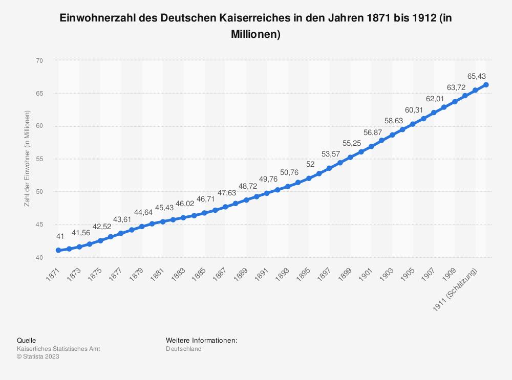 Statistik: Einwohnerzahl des Deutschen Kaiserreiches in den Jahren 1871 bis 1912 (in Millionen) | Statista