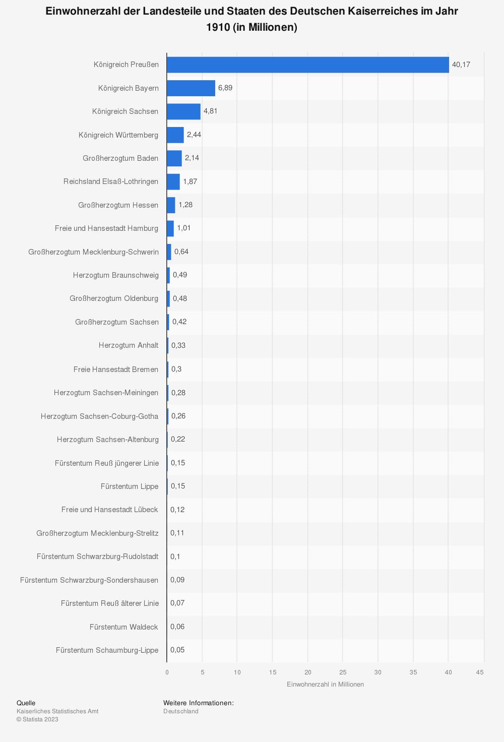 Statistik: Einwohnerzahl der Landesteile und Staaten des Deutschen Kaiserreiches im Jahr 1910 (in Millionen)   Statista