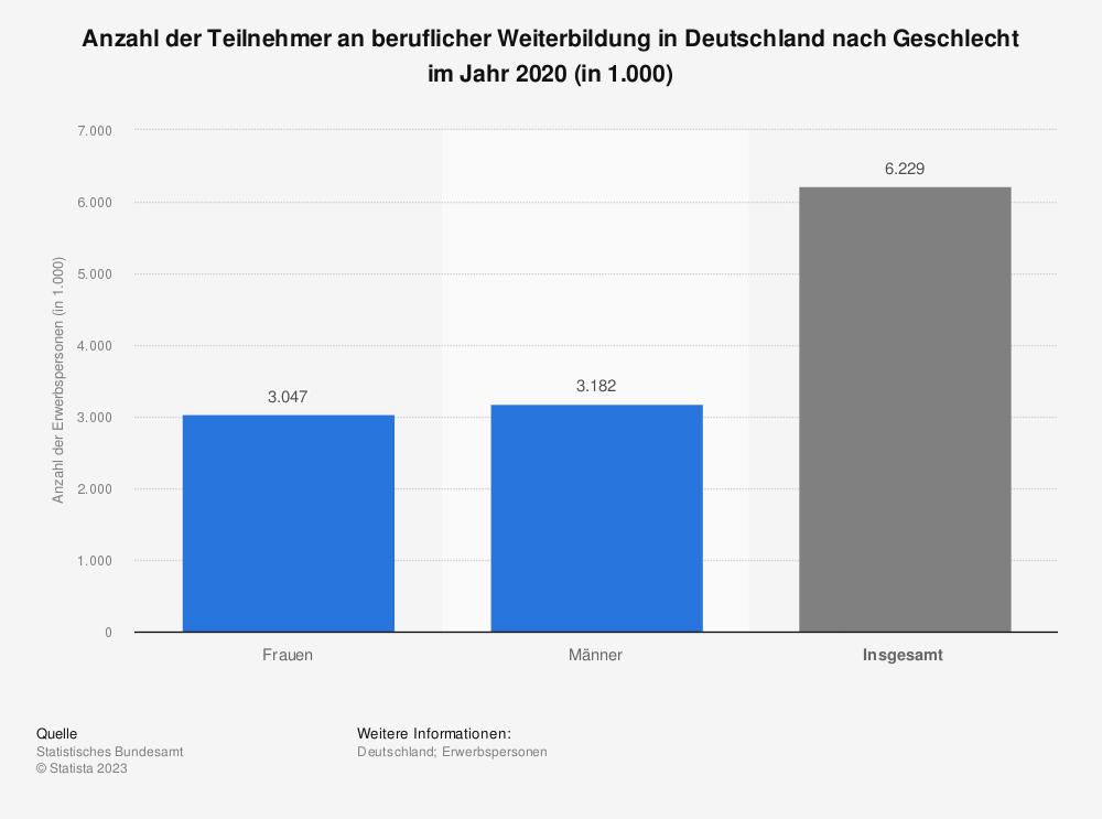 Statistik: Anzahl der Teilnehmer an beruflicher Weiterbildung in Deutschland nach Geschlecht im Jahr 2019 (in 1.000) | Statista