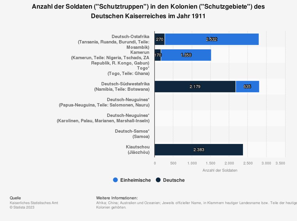 """Statistik: Anzahl der Soldaten (""""Schutztruppen"""") in den Kolonien (""""Schutzgebiete"""") des Deutschen Kaiserreiches im Jahr 1911   Statista"""
