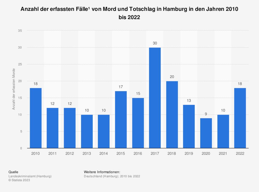 Statistik: Anzahl der erfassten Fälle von Mord und Totschlag in Hamburg in den Jahren 2010 bis 2019 | Statista