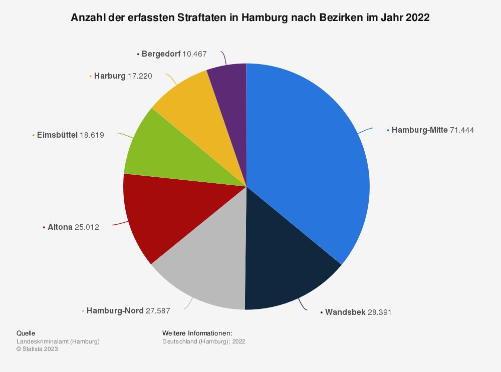 Statistik: Anzahl der erfassten Straftaten in Hamburg nach Bezirken im Jahr 2019 | Statista