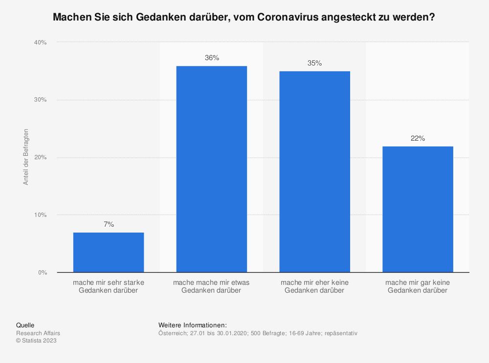 Statistik: Machen Sie sich Gedanken darüber, vom Coronavirus angesteckt zu werden? | Statista