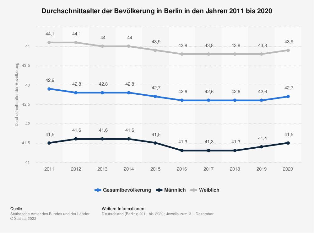 Statistics: average age of the population in Berlin in the years 2011 to 2018 | Statista