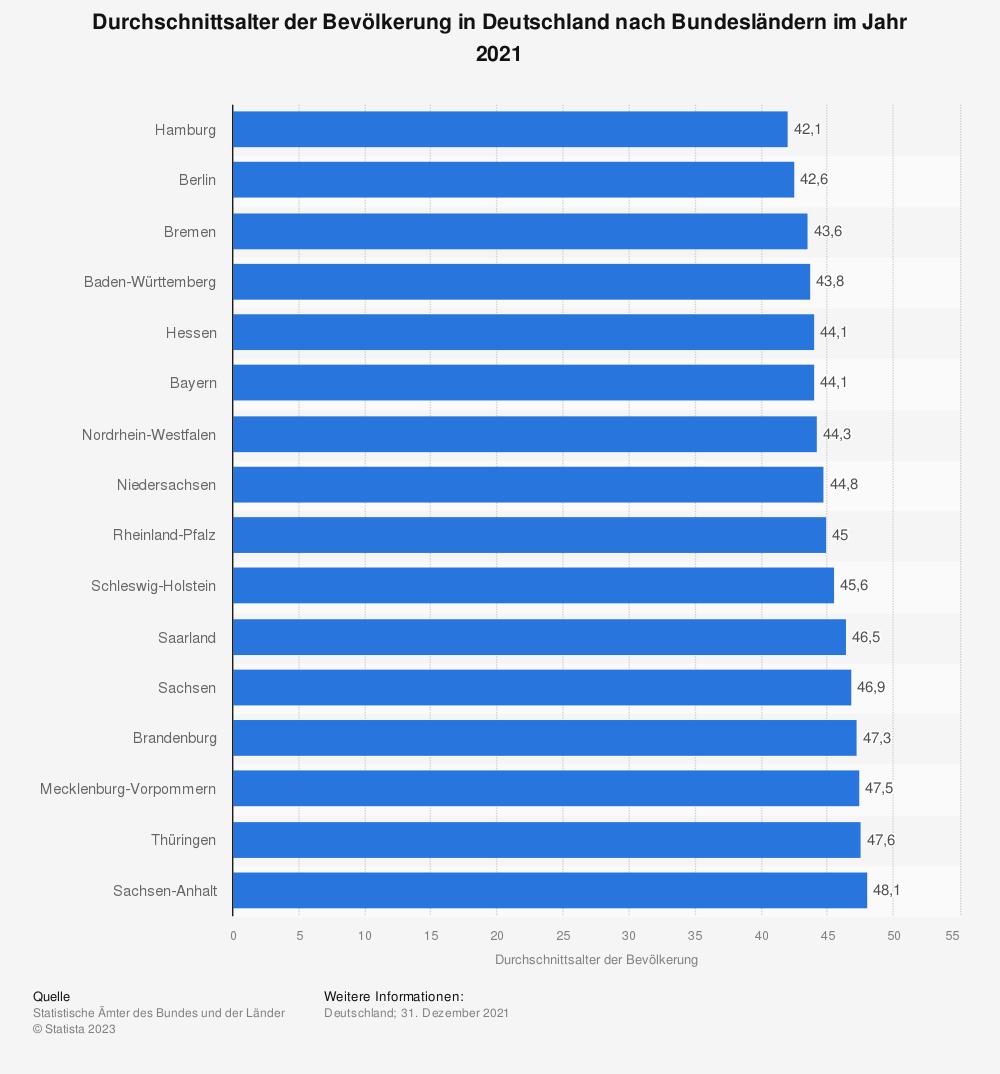 Statistik: Durchschnittsalter der Bevölkerung in Deutschland nach Bundesländern im Jahr 2019 | Statista