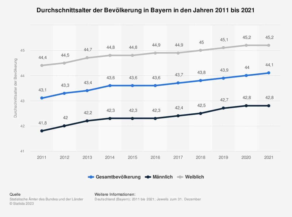 Statistik: Durchschnittsalter der Bevölkerung in Bayern in den Jahren 2011 bis 2019 | Statista