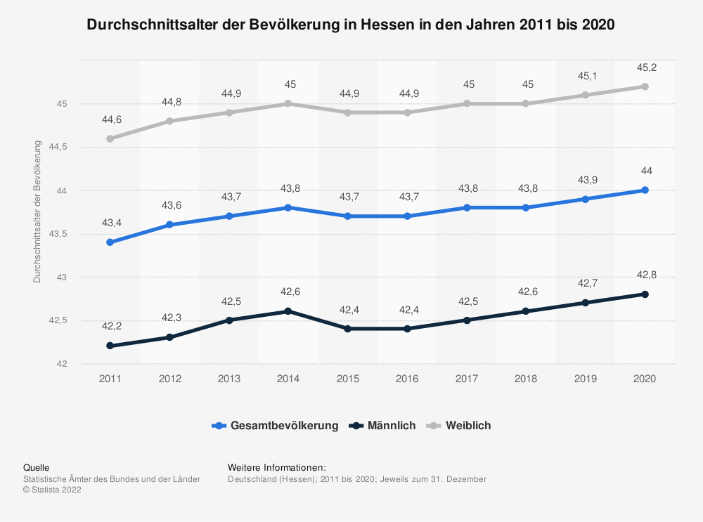 Statistik: Durchschnittsalter der Bevölkerung in Hessen in den Jahren 2011 bis 2019 | Statista