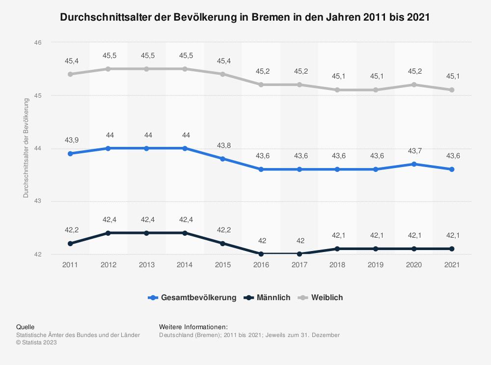 Statistik: Durchschnittsalter der Bevölkerung in Bremen in den Jahren 2011 bis 2019 | Statista