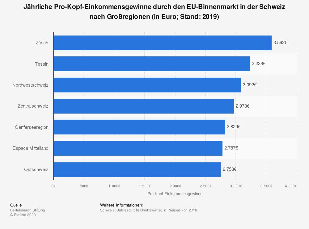 Statistik: Jährliche Pro-Kopf-Einkommensgewinne durch den EU-Binnenmarkt in der Schweiz nach Großregionen (in Euro; Stand: 2019)    Statista