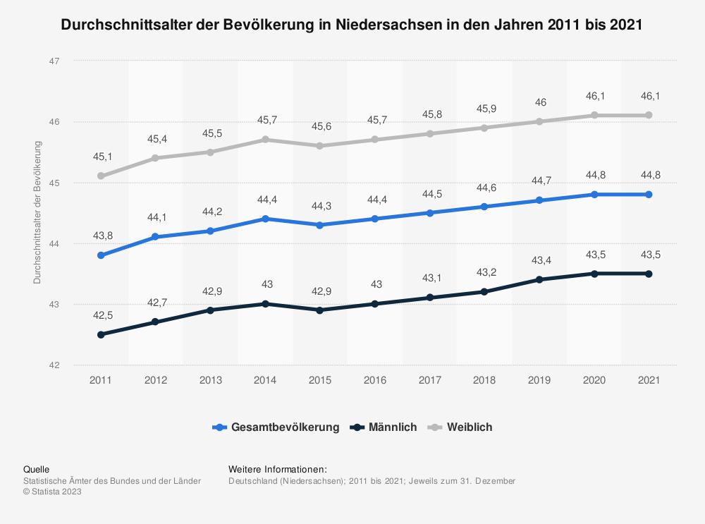 Statistik: Durchschnittsalter der Bevölkerung in Niedersachsen in den Jahren 2011 bis 2019 | Statista