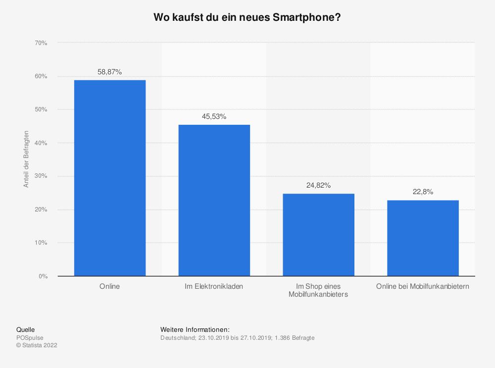 Statistik: Wo kaufst du ein neues Smartphone?   Statista