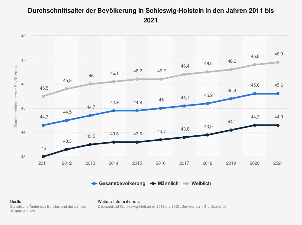 Statistik: Durchschnittsalter der Bevölkerung in Schleswig-Holstein in den Jahren 2011 bis 2019 | Statista