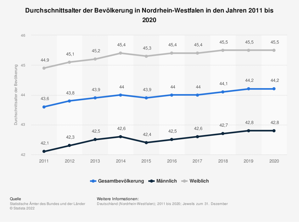 Statistik: Durchschnittsalter der Bevölkerung in Nordrhein-Westfalen in den Jahren 2011 bis 2019 | Statista