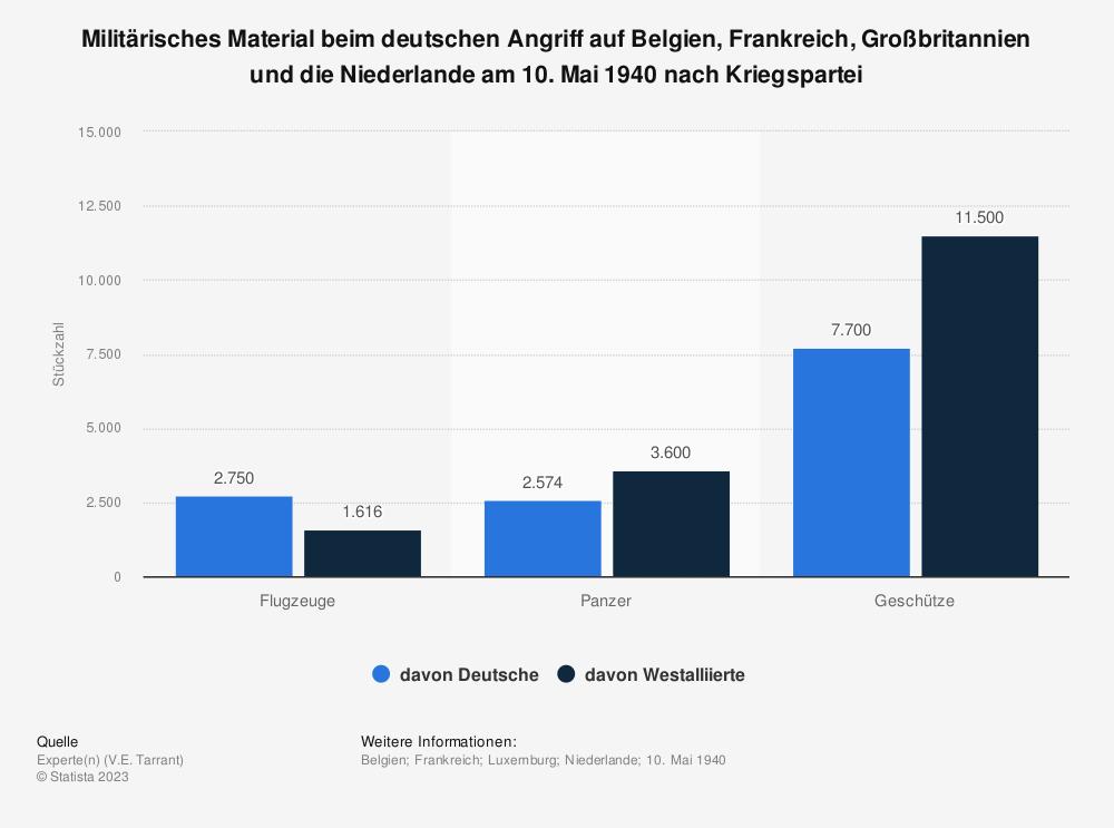 Statistik: Militärisches Material beim deutschen Angriff auf Belgien, Frankreich, Großbritannien und die Niederlande am 10. Mai 1940 nach Kriegspartei | Statista