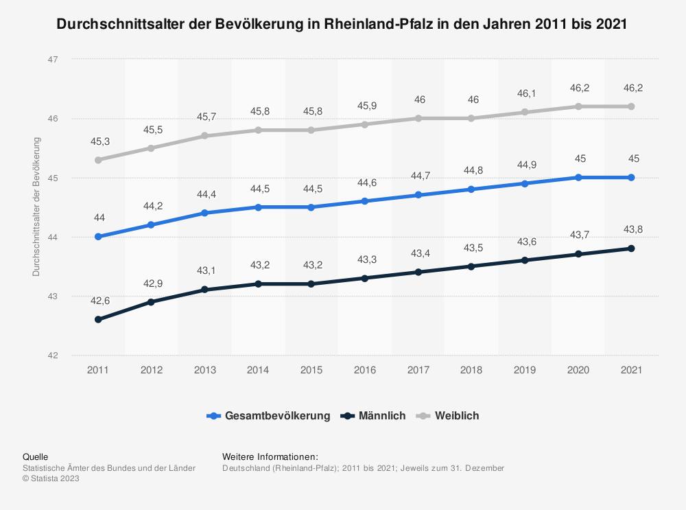 Statistik: Durchschnittsalter der Bevölkerung in Rheinland-Pfalz in den Jahren 2011 bis 2019 | Statista