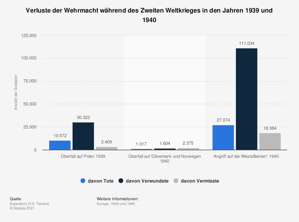 Statistik: Verluste der Wehrmacht während des Zweiten Weltkrieges in den Jahren 1939 und 1940 | Statista