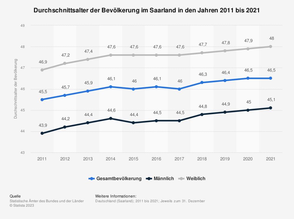 Statistik: Durchschnittsalter der Bevölkerung im Saarland in den Jahren 2011 bis 2019 | Statista